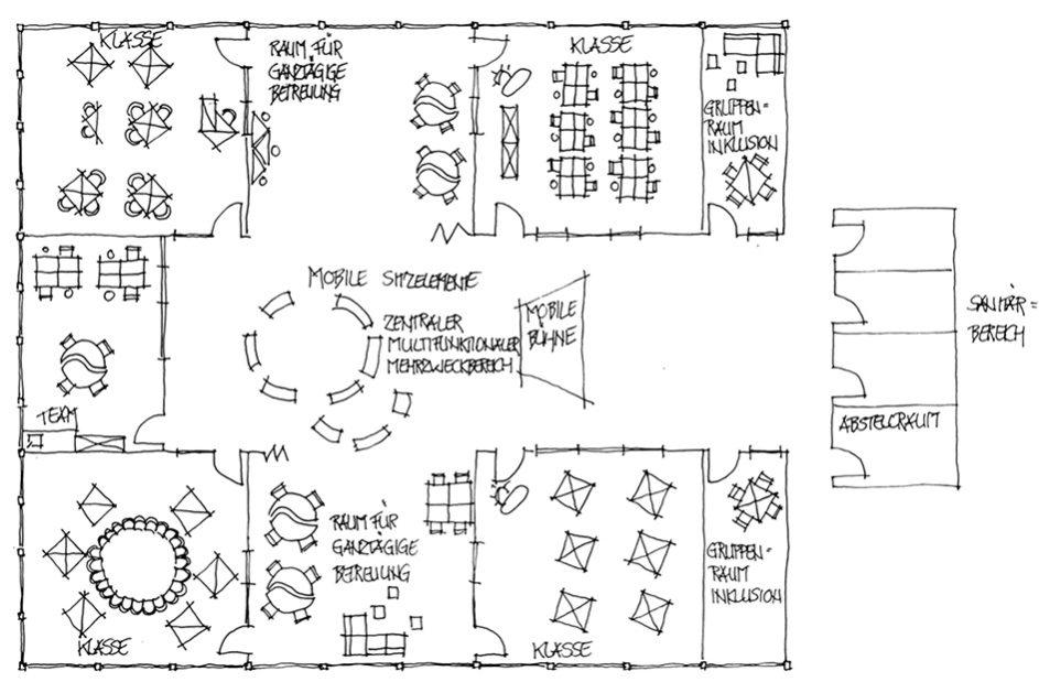 Wie auf dieser Skizze kann an einer Grundschule die Raumaufteilung in einem Lernhaus aussehen.