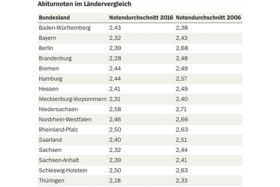 Abiturnoten im Ländervergleich 2016 Grafik