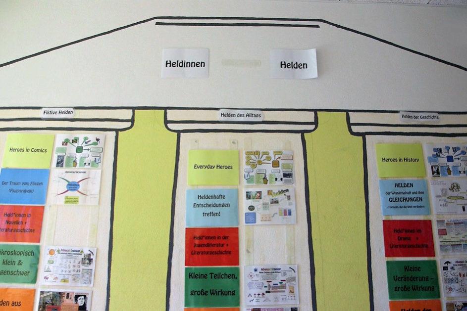 Jedes Projekt besteht aus einem Oberthema und drei Unterthemen, aus denen die Schülerinnen und Schüler wählen können.