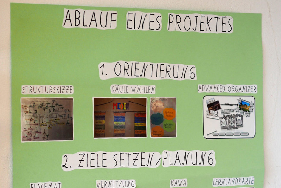 In den Klassenräumen wird der Ablauf der Projektarbeit für die Schülerinnen und Schüler visualisiert.