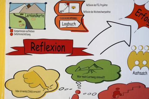 Ausschnitt einer Visualisierung über die verschiedenen Instrumente und Abläufe des Lernsystems im Flur der Schule.