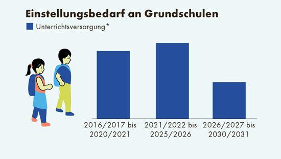 Infografik zum Thema Lehrkraftmangel an Grundschulen