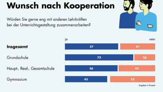 Illustration über Wunsch nach Kooperation