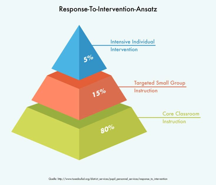 Diagramm zum Response-To-Intervention-Ansatz